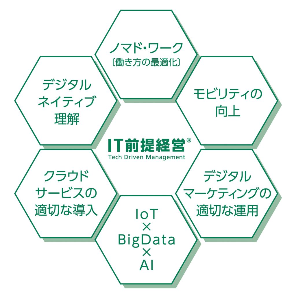 IT前提経営の6大要素(再掲)