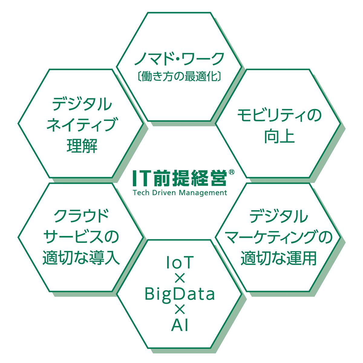 IT前提経営の6大要素